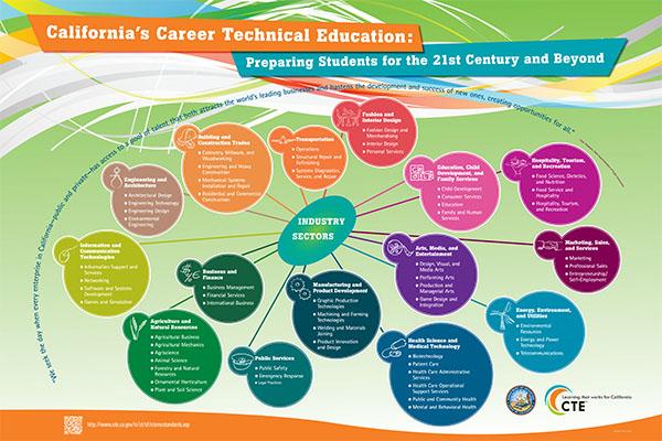 CTE Career Pathways